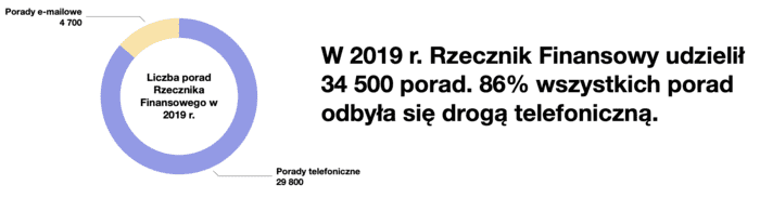 Liczba porad udzielonych przez Rzecznika Finansowego